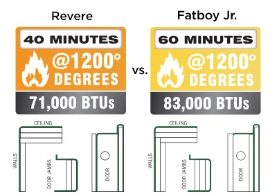 Fatboy Jr Feature 60 min. fire rating at 1200 degrees
